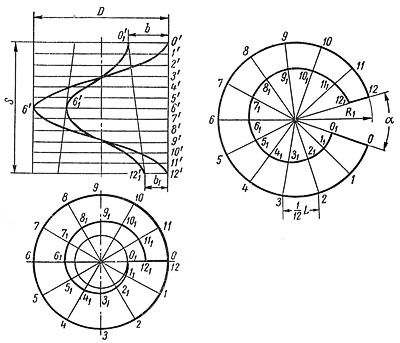 компас 3д библиотека перо шнека